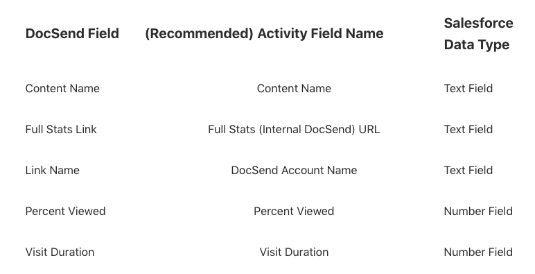 Salesforce Classic: Activity Field Mapping – DocSend Help Center